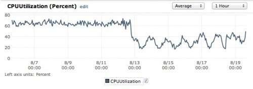 Як ми зробили це: мільйони переглядів сторінок на день, на 60% менше серверних ресурсів