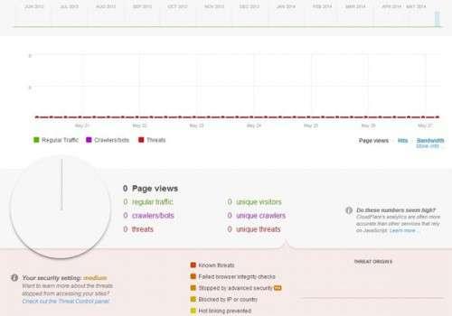 Використання CloudFlare в WordPress