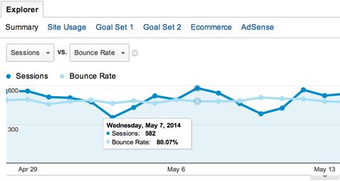 Як використовувати Google Analytics: Приступаємо до роботи
