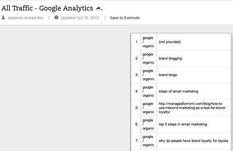 Як з допомогою Google Analytics створити персони покупців