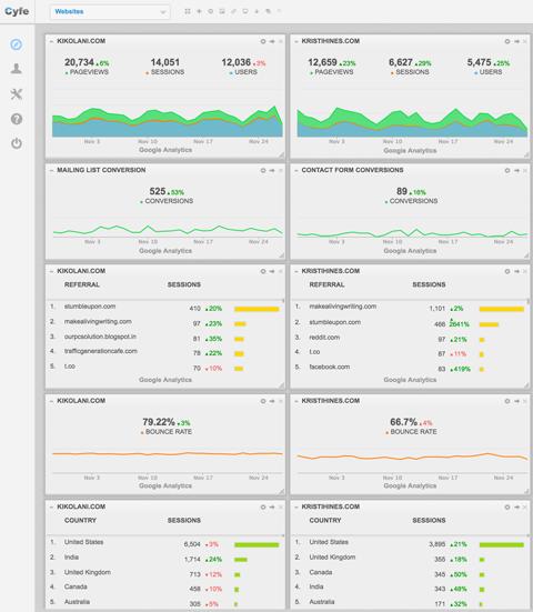 Як використовувати власні сегменти, звіти і зведення Google Analytics