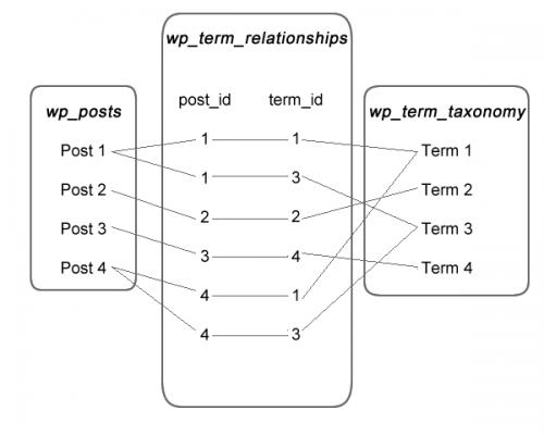 Основи використання реляційних даних в WordPress