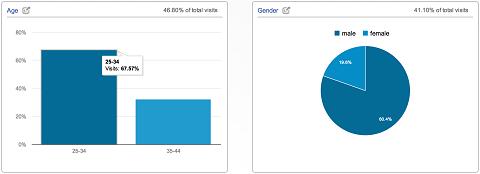 6 нових функцій Google Analytics для маркетологів