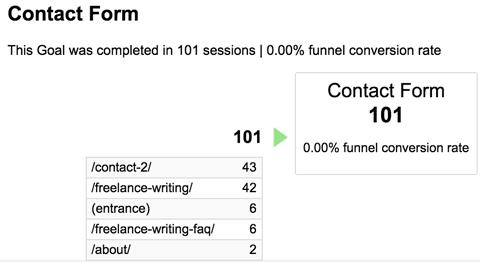 Як підвищити конверсію сайту за допомогою звітів Google Analytics Conversions