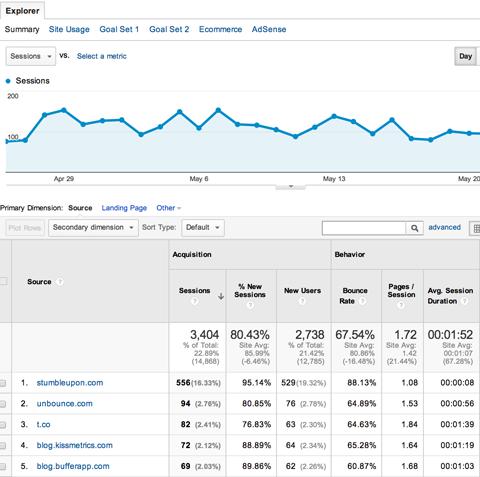 Як використовувати звіти за джерелами трафіку в Google Analytics, щоб дізнатися, звідки приходять поль