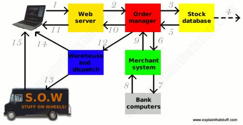 Електронна комерція