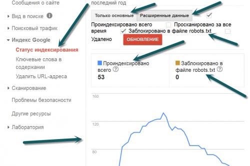 Google Webmaster Tools (інструменти веб-майстрів Google) - шпаргалка для новачків
