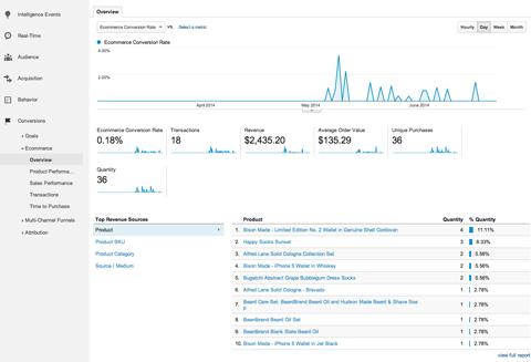 9 порад з Google Analytics для поліпшення маркетингу