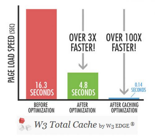 Налаштування W3 Total Cache - введення