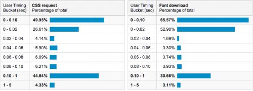 Оптимізація відтворення веб-шрифтів