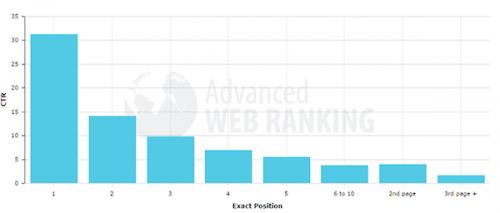 Основи SEO: 21 основний аспект, необхідний для оптимізації сайту