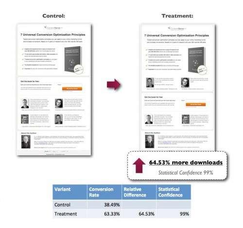 Рівень Конверсії Веб-сайту: помилки дизайну та поради з підвищення конверсії