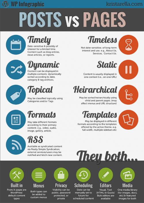 Початок роботи з WordPress: перші кроки по вдосконаленню вашого нового сайту