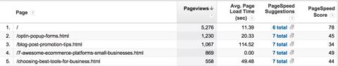Як використовувати звіти Google Analytics Behavior, щоб оптимізувати контент