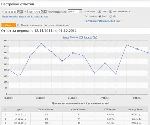 Seopult - потужний інструмент пошукового просування